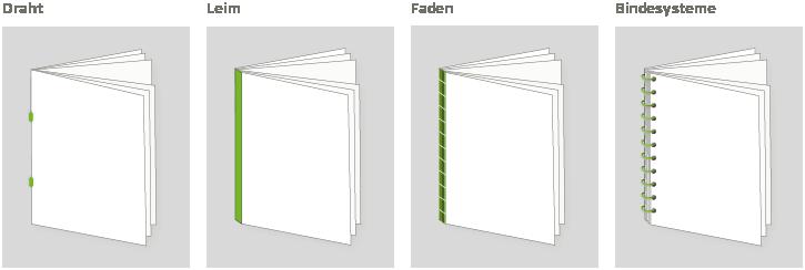 Bindetechniken für gebundene Drucksachen