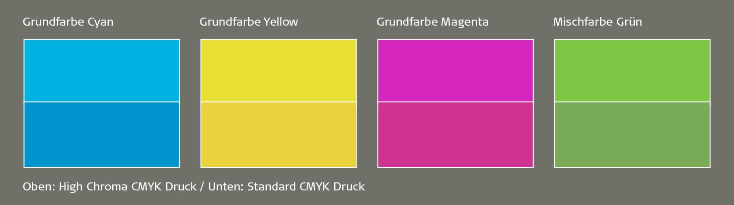 Reine Farben im High Chroma Digitaldruck - Unterschiede zu CMYK